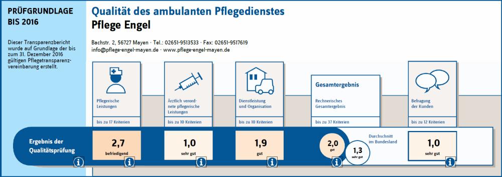 Transparenzbericht - Qualitätsprüfung 2016 - Pflege-Engel