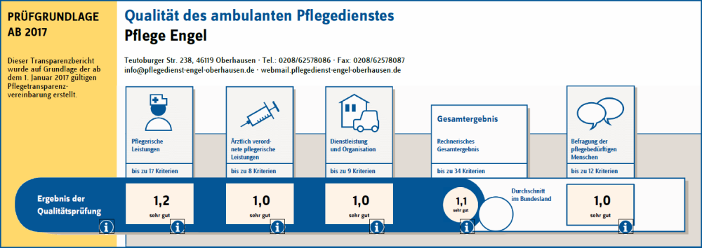 Transparenzbericht - Qualitätsprüfung 2017 - Pflege-Engel